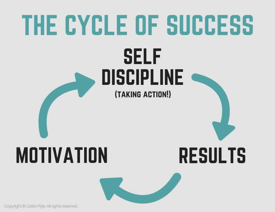Cycle of success
